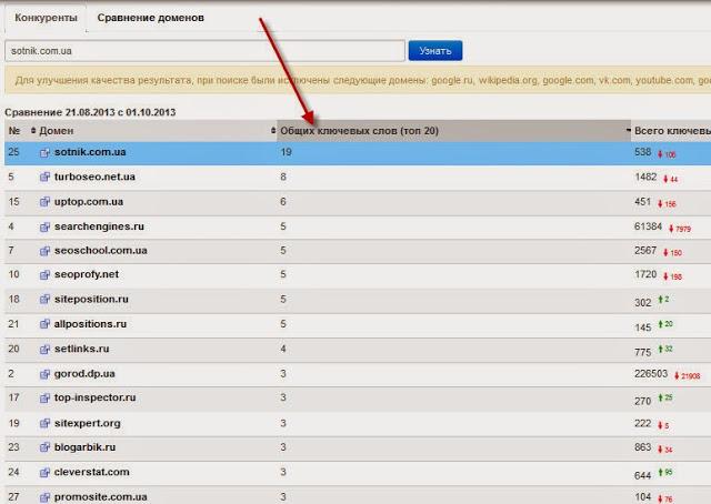 Отчет по конкурентам — Prodvigator.UA