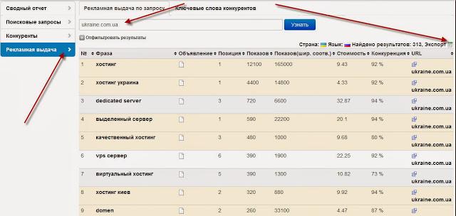 Отчет по рекламной выдаче Google AdWords — Prodvigator.UA