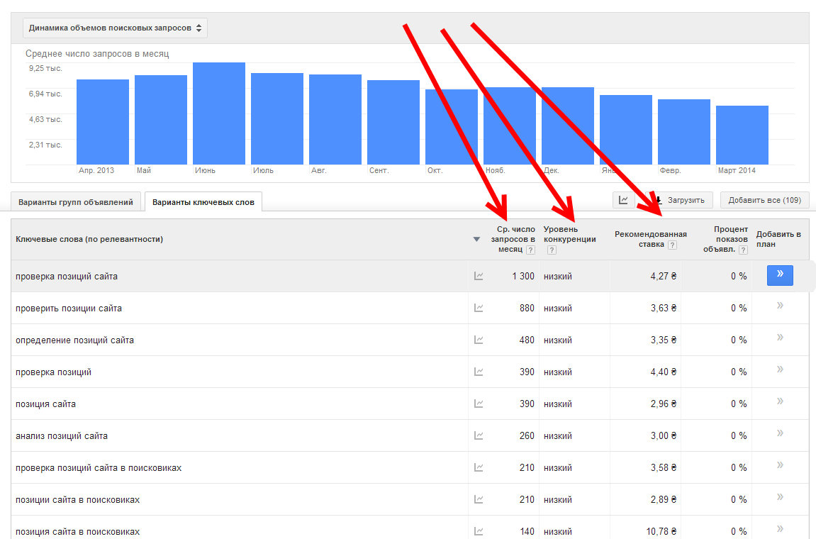 анализ ключей в Планировщике Ключевых Слов Google