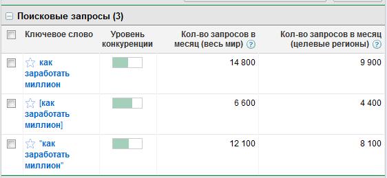 Статистика по запросу `Как заработать миллион` — инструмент подсказки ключевых слов Google AdWords