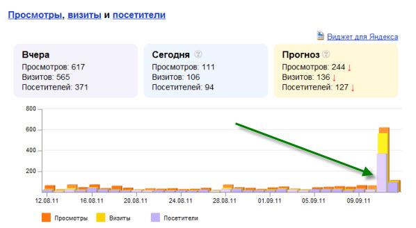 Статистика посещаемости блога sotnik.com — Яндекс.Метрика
