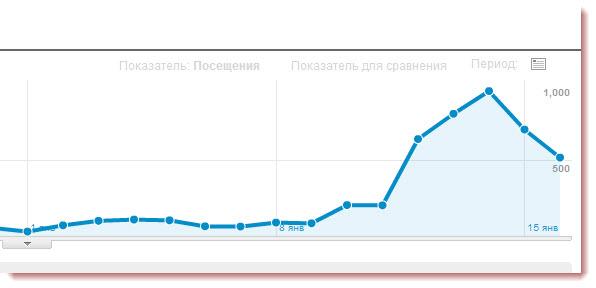 Рост посещаемости сайта в 10 раз