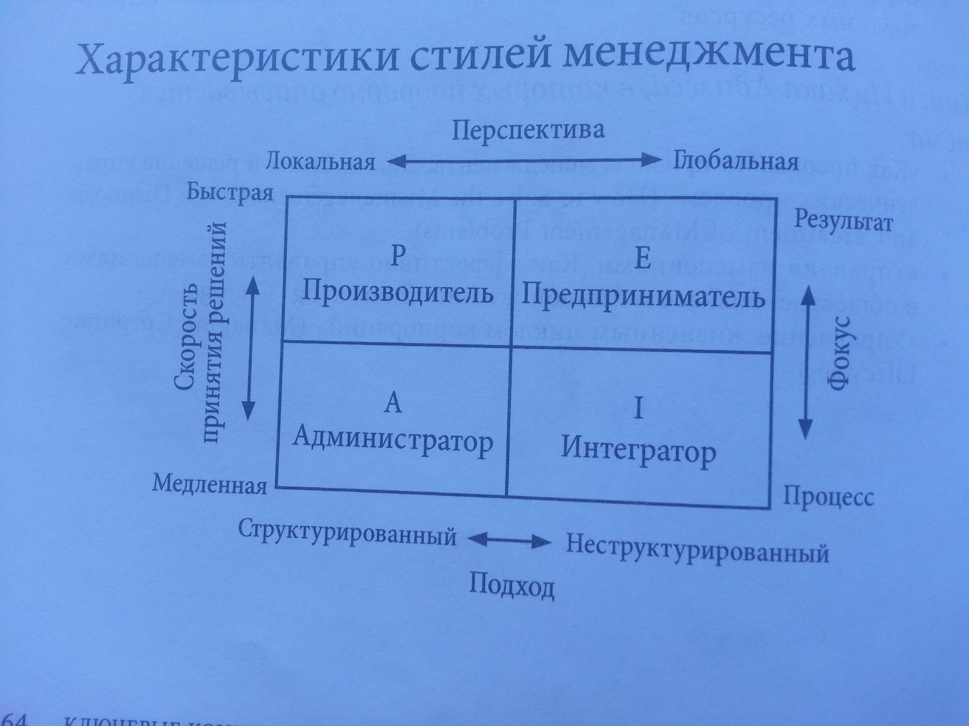Характеристики Менеджмента Ицхак Калдерон Адизес